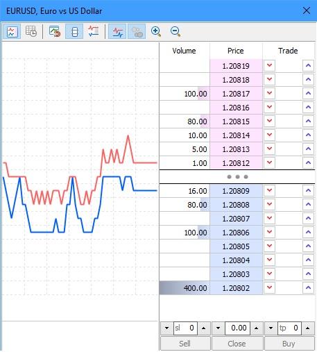 MT5 depth of market
