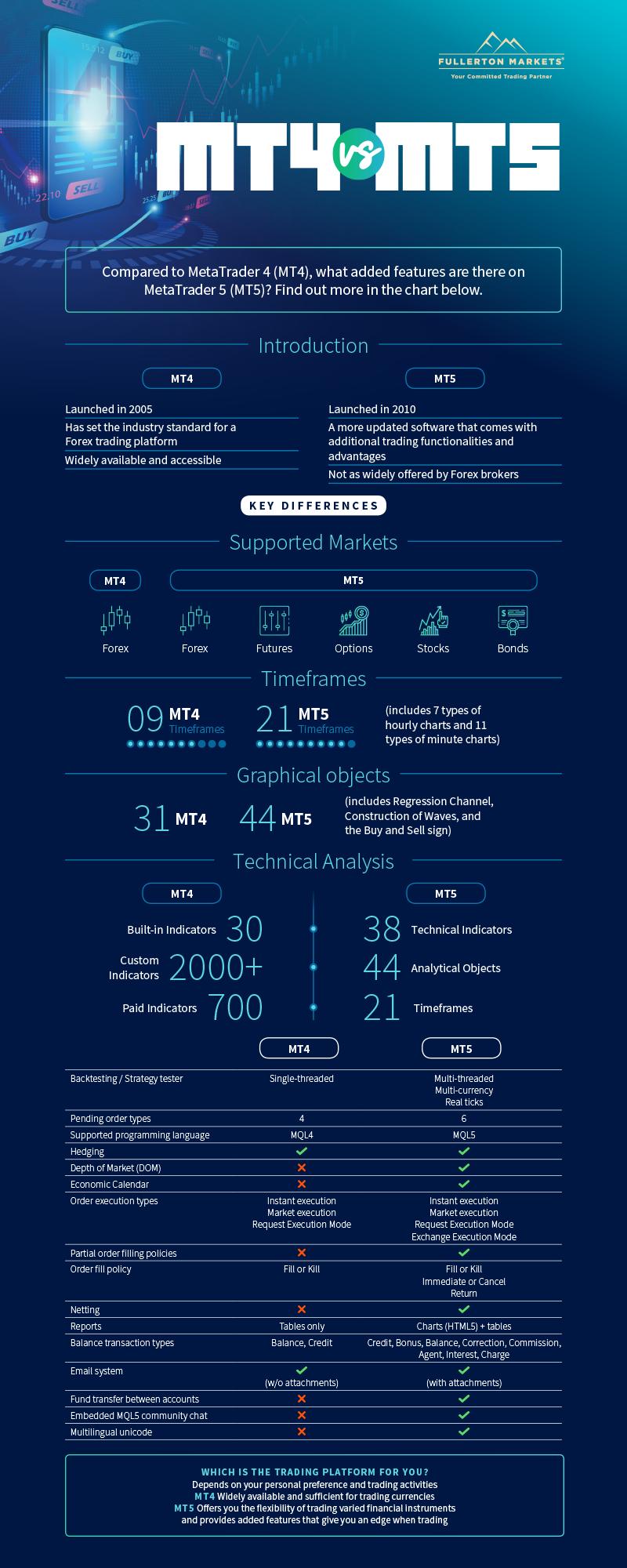 infographic of MT4 vs MT5 features comparison