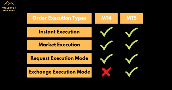 Order execution types on MT4 vs MT5