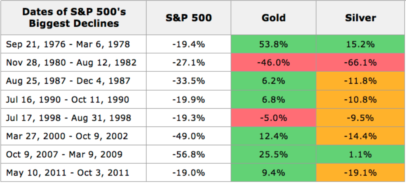why-gold-fall-with-stock-market